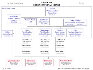 TROOP 709 ORGANIZATIONAL CHART