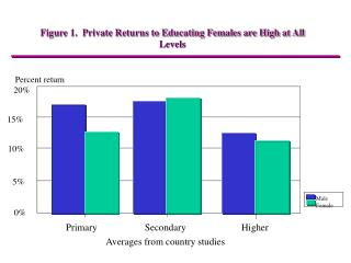 Figure 1.  Private Returns to Educating Females are High at All Levels