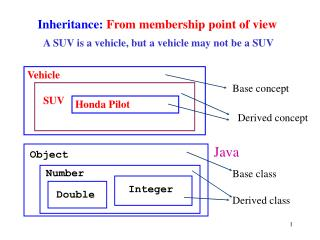 Inheritance: From membership point of view