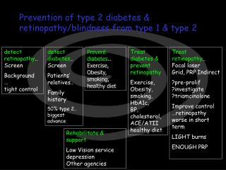 Prevention of type 2 diabetes & retinopathy/blindness from type 1 & type 2