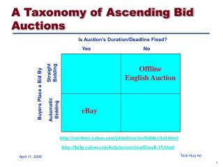 A Taxonomy of Ascending Bid Auctions