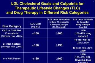 LDL Cholesterol Goals and Cutpoints for Therapeutic Lifestyle Changes (TLC) and Drug Therapy in Different Risk Categorie
