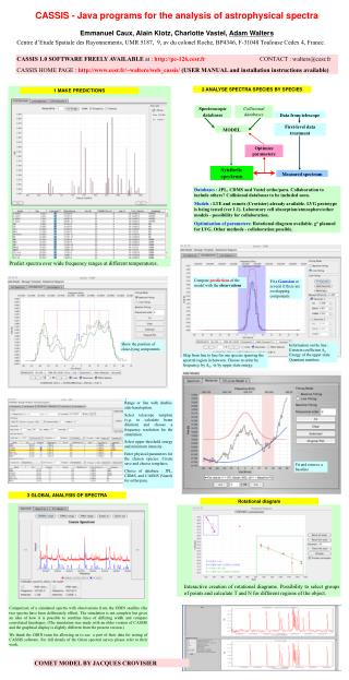 CASSIS - Java programs for the analysis of astrophysical spectra