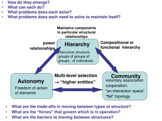 What are the trade-offs in moving between types of structure What are the  forces  that govern which is in operation Wha