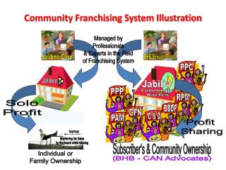Community Franchising  System Illustration