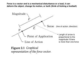 Force is a vector and is a mechanical disturbance or a load, it can