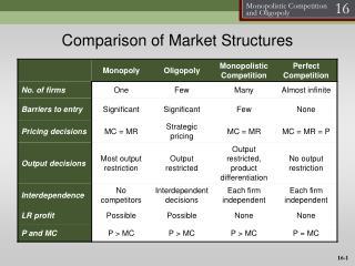 Comparison of Market Structures
