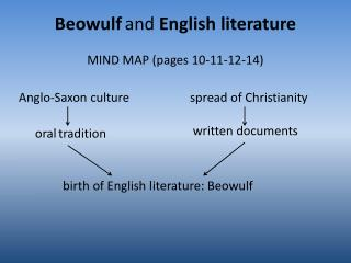 Beowulf and  English literature MIND MAP (pages 10-11-12-14)
