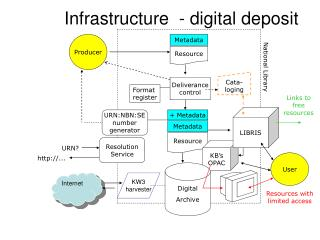 Infrastructure  - digital deposit
