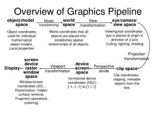 Overview of Graphics Pipeline