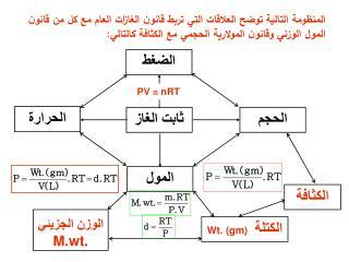 المنظومة التالية توضح العلاقات التي تربط قانون الغازات العام مع ك