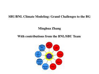 SBU/BNL Climate Modeling: Grand Challenges to the BG Minghua Zhang