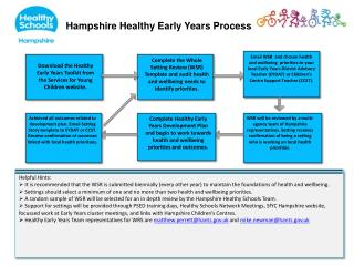 Hampshire Healthy Early Years Process