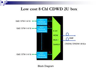 Low cost 8 Chl CDWD 2U box