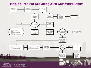Decision Tree For Activating Area Command Center