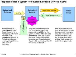 Proposed Phase 1 System for Covered Electronic Devices (CEDs)