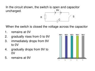 In the circuit shown, the switch is open and capacitor uncharged. When the switch is closed the voltage across the capac