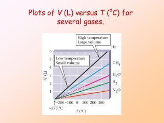 Plots of V (L) versus T (°C) for several gases.