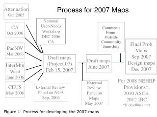 Process for 2007 Maps