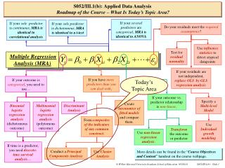 S052/III.1(b): Applied Data Analysis Roadmap of the Course – What Is Today's Topic Area?