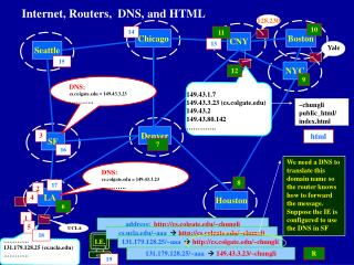 Internet, Routers,  DNS, and HTML