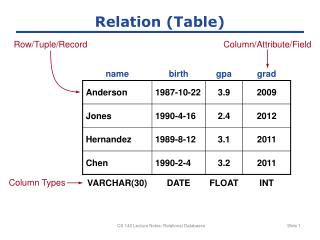 Relation (Table)