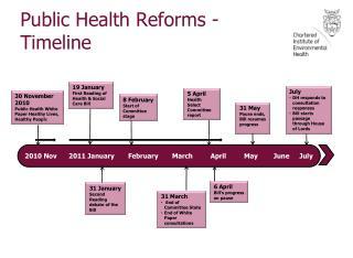 Public Health Reforms - Timeline