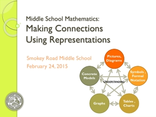 Middle School Mathematics: Making Connections Using Representations