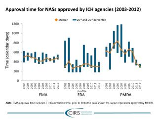 Approval time for NASs approved by ICH agencies (2003-2012)