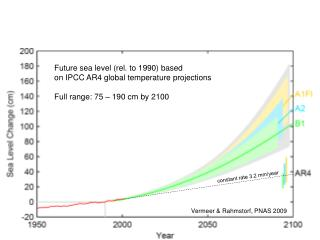 Future sea level (rel. to 1990) based on IPCC AR4 global temperature projections