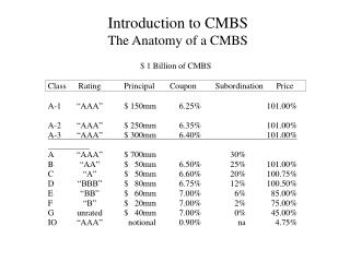 Introduction to CMBS The Anatomy of a CMBS