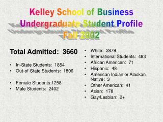 Total Admitted:  3660 In-State Students:  1854  Out-of-State Students:  1806 Female Students:1258