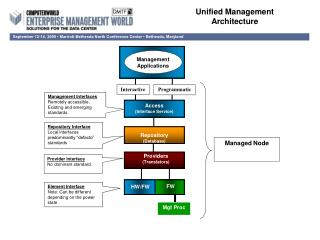 Unified Management Architecture