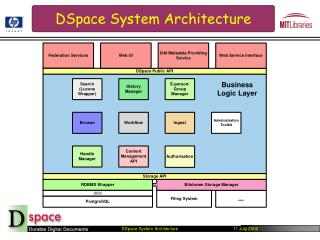 DSpace System Architecture