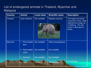List of endangered animals in Thailand, Myanmar and Malaysia