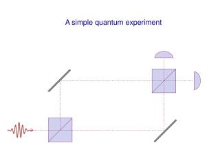 A simple quantum experiment