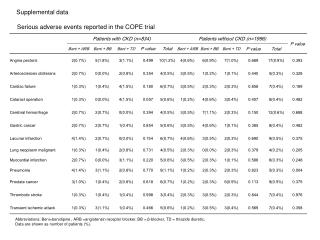 Serious adverse events reported in the COPE trial