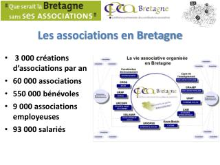 Les associations en Bretagne
