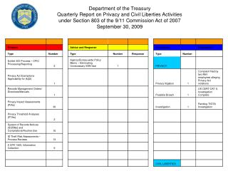 Department of the Treasury  Quarterly Report on Privacy and Civil Liberties Activities