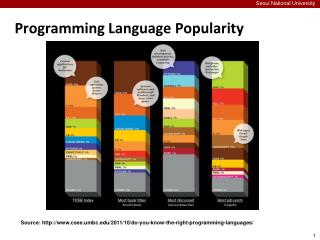 Programming Language Popularity