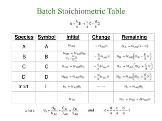 Batch Stoichiometric Table