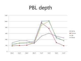 PBL depth