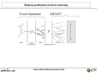 Hadron production in hard scattering