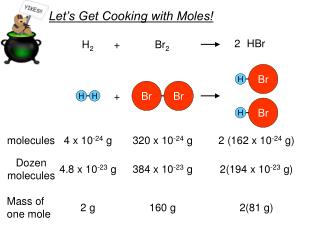 Let's Get Cooking with Moles!