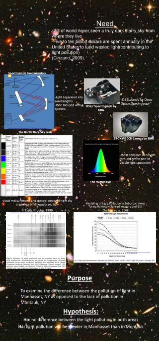 Spectrograph Fundamentals