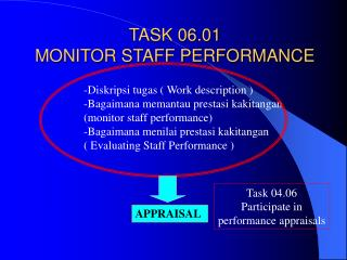 TASK 06.01 MONITOR STAFF PERFORMANCE