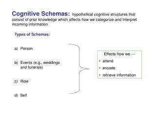 Cognitive Schemas:   hypothetical cognitive structures that consist of prior knowledge which affects how we categorize a