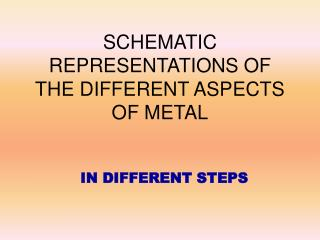 SCHEMATIC REPRESENTATIONS OF THE DIFFERENT ASPECTS OF METAL