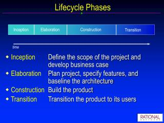Lifecycle Phases