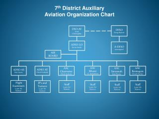 7 th  District Auxiliary  Aviation Organization Chart